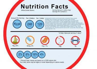Nutrition Label Design